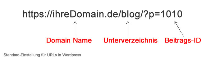 Standard-Einstellung URLs WordPress